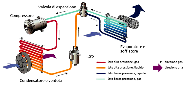 Rx a c prodotti per aria condizionata renox for Condizionatore non parte compressore
